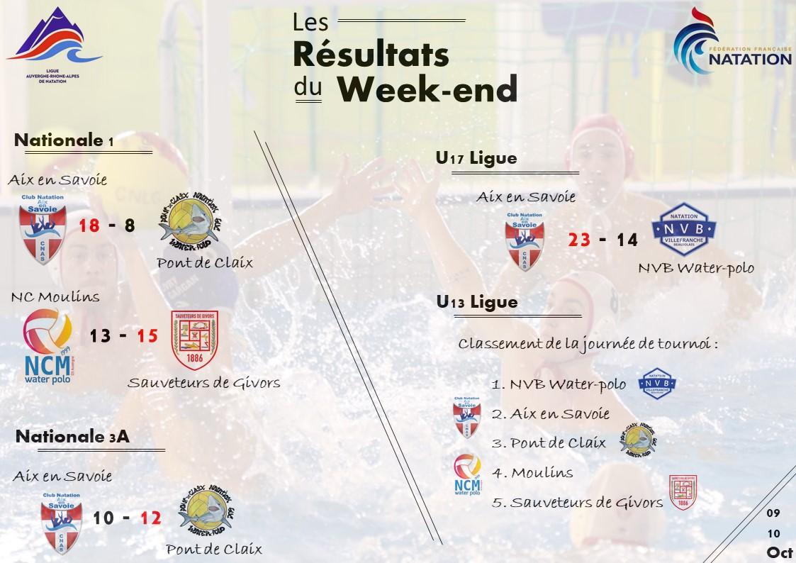 Les resultats du week-end du 9 et 10 octobre 2021