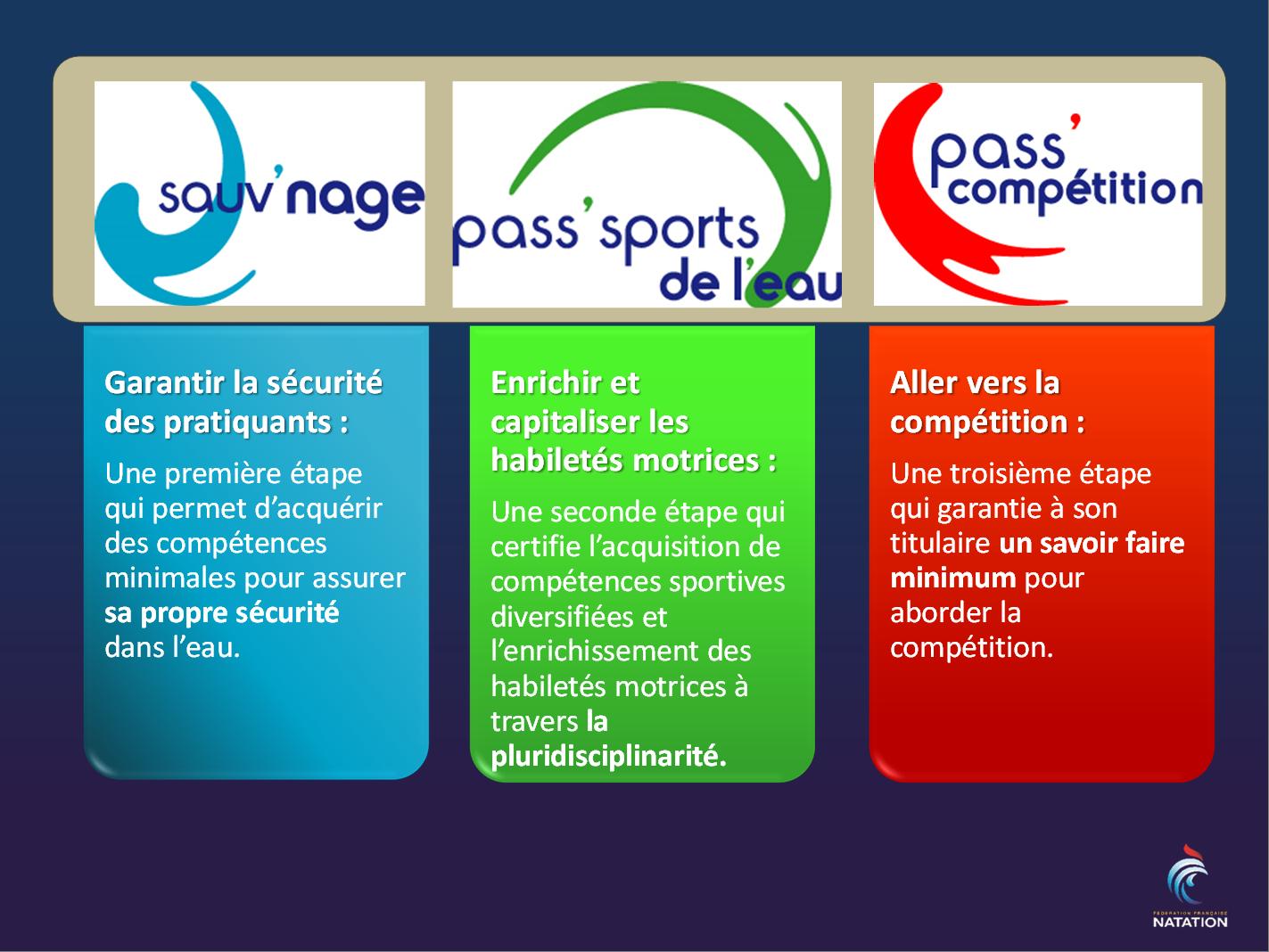 ESPADON NAGE CLUB - Ecole de Natation Française (ENF) // Propulsé par  Abcnatation