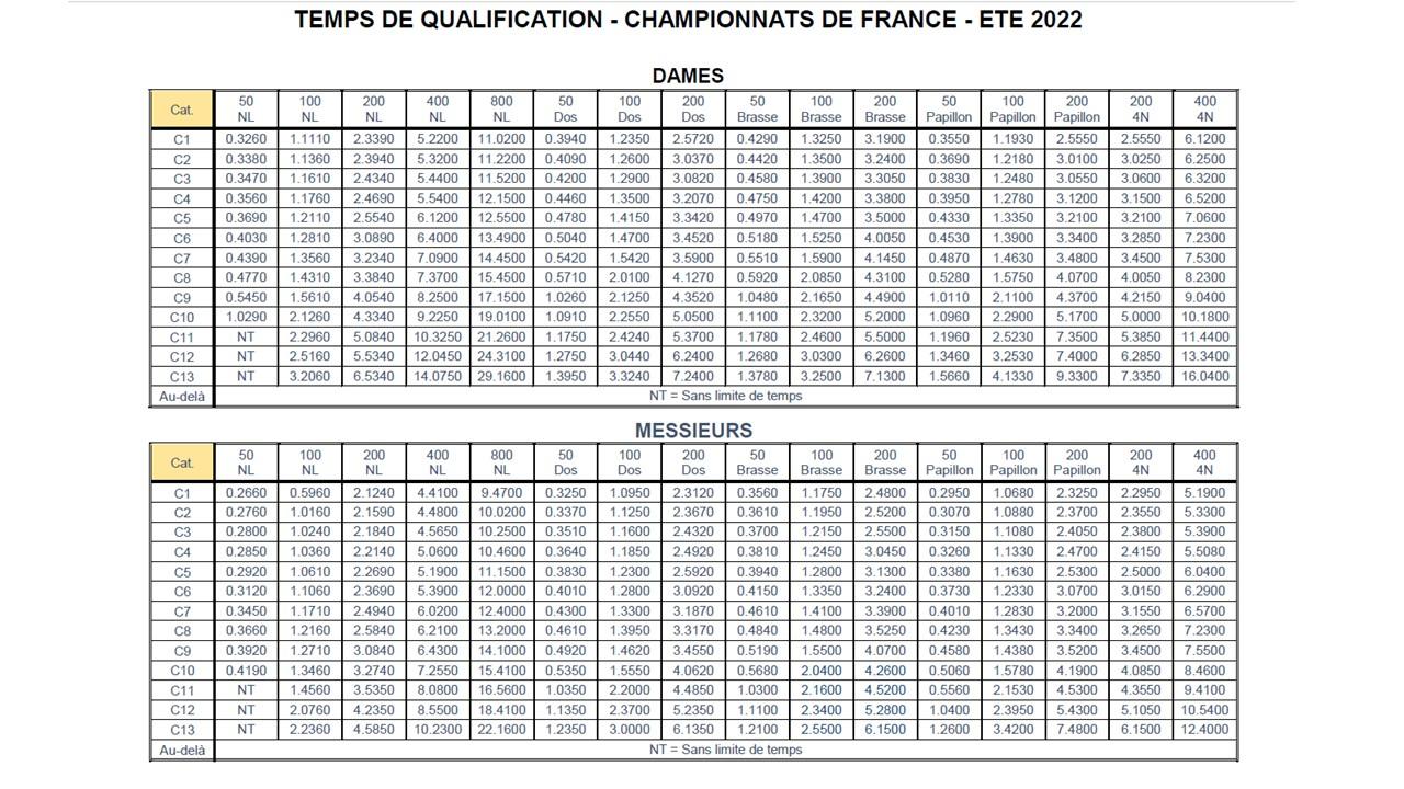 GRILLES QUALIF FRANCE 2021 2022